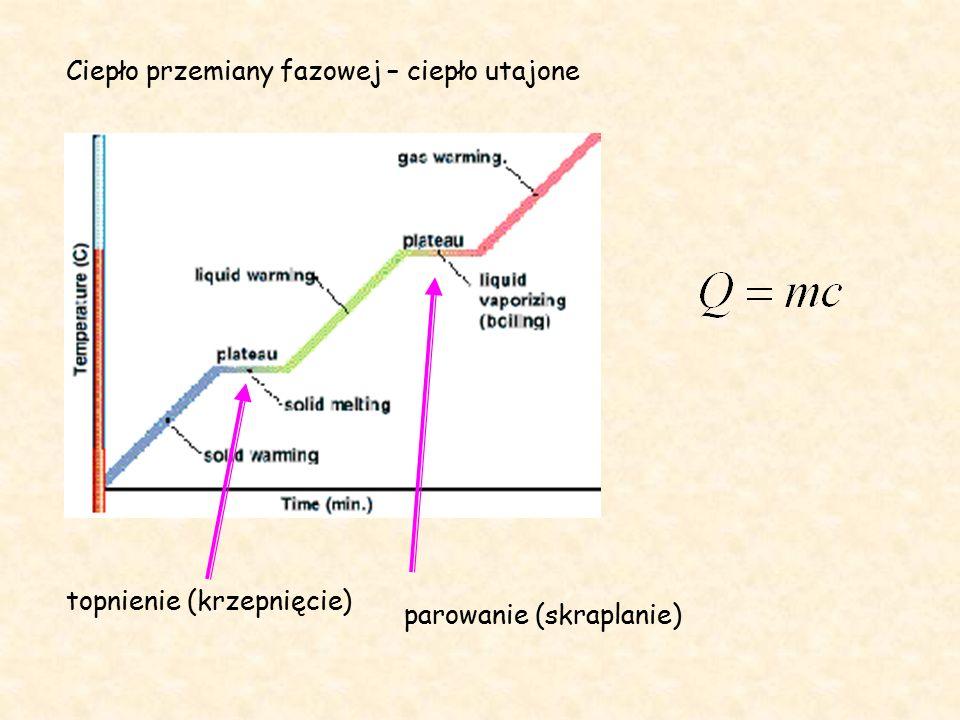 Ciepło przemiany fazowej – ciepło utajone topnienie (krzepnięcie) parowanie (skraplanie)