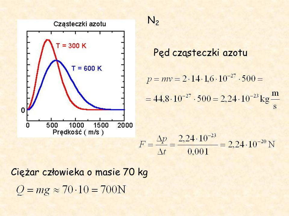 N2N2 Pęd cząsteczki azotu Ciężar człowieka o masie 70 kg
