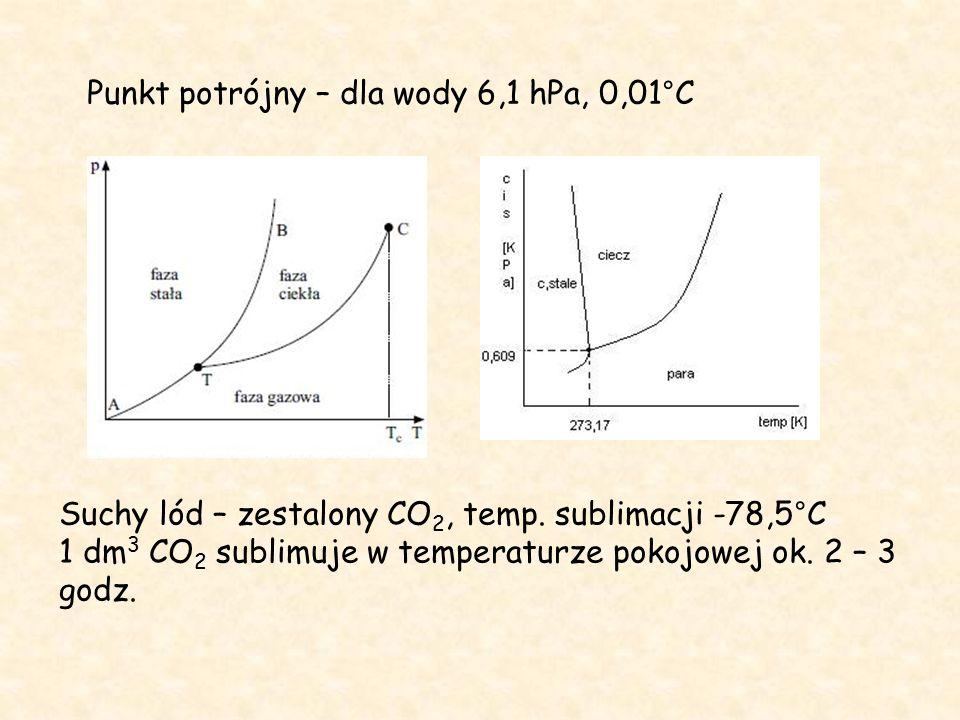 Punkt potrójny – dla wody 6,1 hPa, 0,01°C Suchy lód – zestalony CO 2, temp.