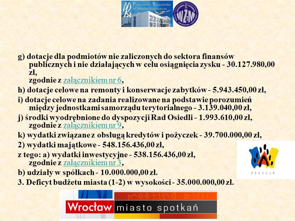 g) dotacje dla podmiotów nie zaliczonych do sektora finansów publicznych i nie działających w celu osiągnięcia zysku - 30.127.980,00 zł, zgodnie z załącznikiem nr 6,załącznikiem nr 6 h) dotacje celowe na remonty i konserwacje zabytków - 5.943.450,00 zł, i) dotacje celowe na zadania realizowane na podstawie porozumień między jednostkami samorządu terytorialnego - 3.139.040,00 zł, j) środki wyodrębnione do dyspozycji Rad Osiedli - 1.993.610,00 zł, zgodnie z załącznikiem nr 9,załącznikiem nr 9 k) wydatki związane z obsługą kredytów i pożyczek - 39.700.000,00 zł, 2) wydatki majątkowe - 548.156.436,00 zł, z tego: a) wydatki inwestycyjne - 538.156.436,00 zł, zgodnie z załącznikiem nr 3,załącznikiem nr 3 b) udziały w spółkach - 10.000.000,00 zł.