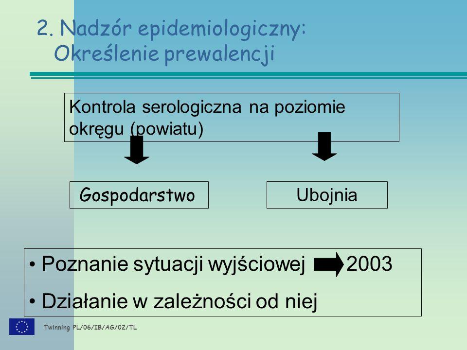 Twinning PL/06/IB/AG/02/TL 2. Nadzór epidemiologiczny: Określenie prewalencji Kontrola serologiczna na poziomie okręgu (powiatu) Gospodarstwo Poznanie