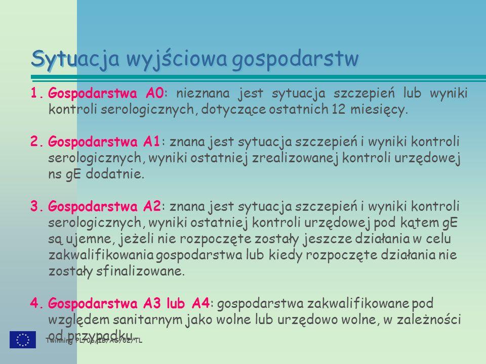 Twinning PL/06/IB/AG/02/TL Sytuacja wyjściowa gospodarstw 1.Gospodarstwa A0: nieznana jest sytuacja szczepień lub wyniki kontroli serologicznych, dotyczące ostatnich 12 miesięcy.