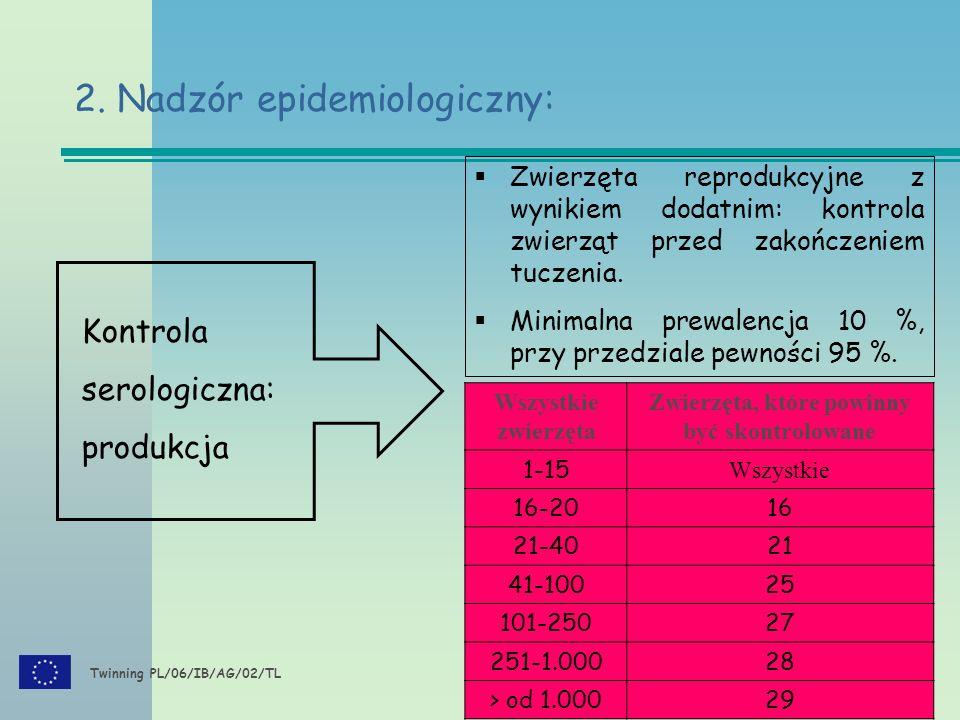 Twinning PL/06/IB/AG/02/TL Kontrola serologiczna: produkcja  Zwierzęta reprodukcyjne z wynikiem dodatnim: kontrola zwierząt przed zakończeniem tuczenia.