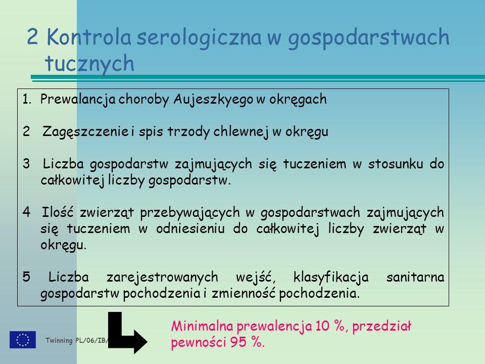 Twinning PL/06/IB/AG/02/TL 1.Prewalancja choroby Aujeszkyego w okręgach 2 Zagęszczenie i spis trzody chlewnej w okręgu 3 Liczba gospodarstw zajmujących się tuczeniem w stosunku do całkowitej liczby gospodarstw.
