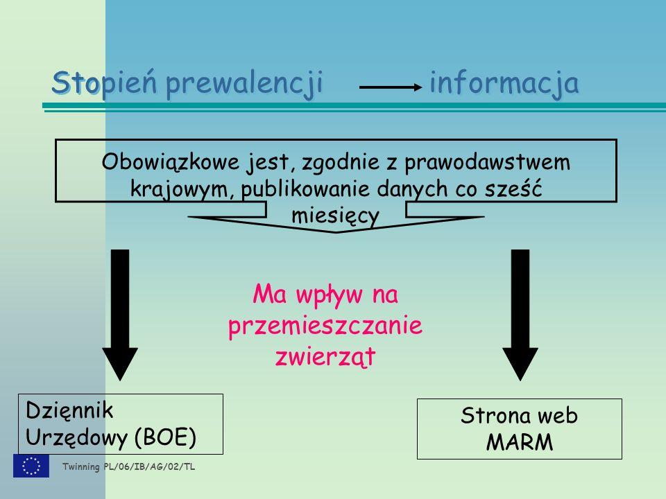 Twinning PL/06/IB/AG/02/TL Stopień prewalencji informacja Obowiązkowe jest, zgodnie z prawodawstwem krajowym, publikowanie danych co sześć miesięcy Dz
