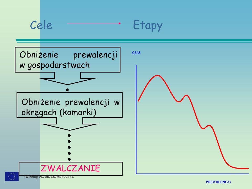 Twinning PL/06/IB/AG/02/TL Obniżenie prewalencji w gospodarstwach Obniżenie prewalencji w okręgach (komarki) ZWALCZANIE      CZAS PRE W ALENC JA  Cele Etapy