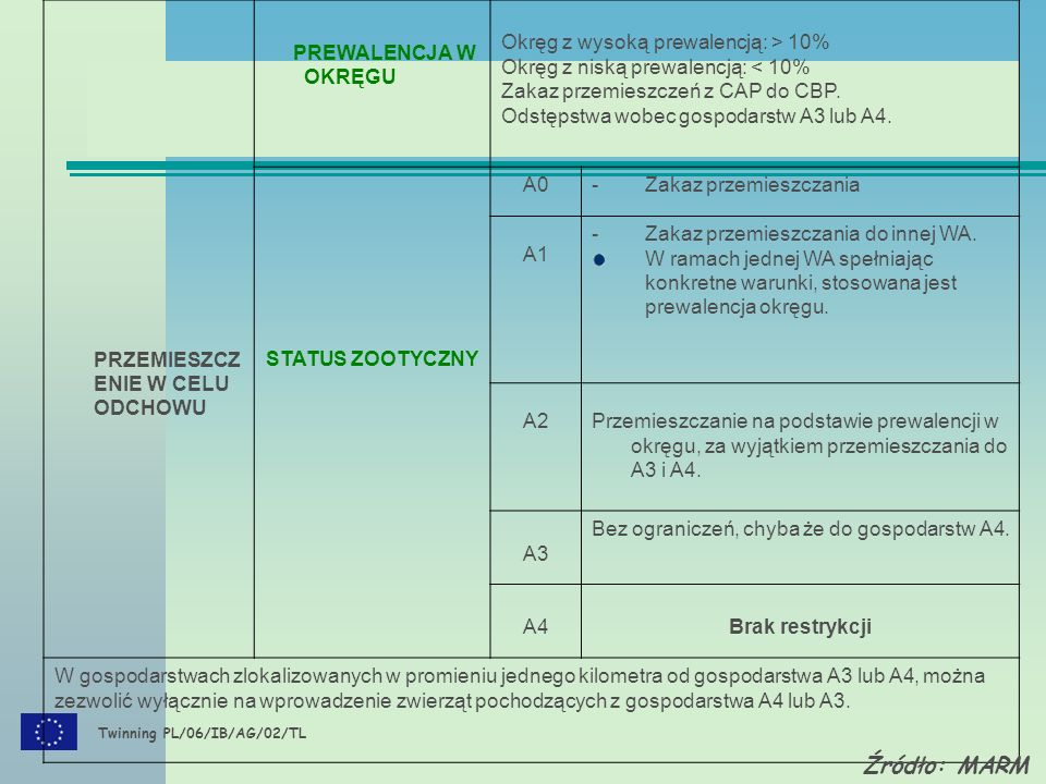 Twinning PL/06/IB/AG/02/TL PRZEMIESZCZ ENIE W CELU ODCHOWU PREWALENCJA W OKRĘGU Okręg z wysoką prewalencją: > 10% Okręg z niską prewalencją: < 10% Zakaz przemieszczeń z CAP do CBP.