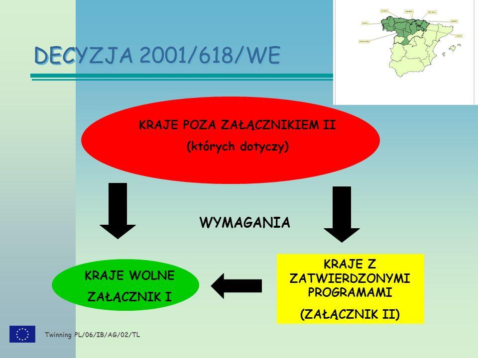 Twinning PL/06/IB/AG/02/TL KRAJE POZA ZAŁĄCZNIKIEM II (których dotyczy) KRAJE WOLNE ZAŁĄCZNIK I WYMAGANIA DECYZJA 2001/618/WE KRAJE Z ZATWIERDZONYMI PROGRAMAMI (ZAŁĄCZNIK II)
