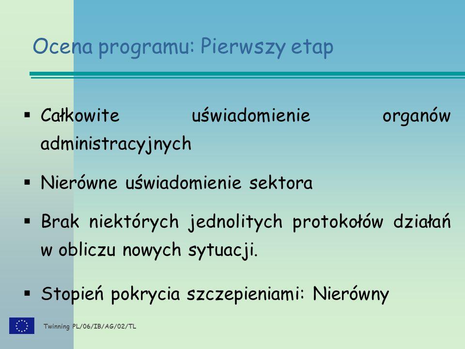 Twinning PL/06/IB/AG/02/TL Ocena programu: Pierwszy etap  Całkowite uświadomienie organów administracyjnych  Nierówne uświadomienie sektora  Brak niektórych jednolitych protokołów działań w obliczu nowych sytuacji.