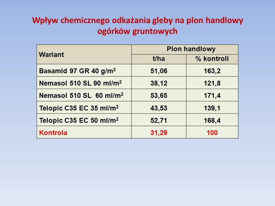 Wpływ chemicznego odkażania gleby na plon handlowy ogórków gruntowych Wariant Plon handlowy t/ha% kontroli Basamid 97 GR 40 g/m 2 51,06163,2 Nemasol 510 SL 90 ml/m 2 38,12121,8 Nemasol 510 SL 60 ml/m 2 53,65171,4 Telopic C35 EC 35 ml/m 2 43,53139,1 Telopic C35 EC 50 ml/m 2 52,71168,4 Kontrola 31,29100