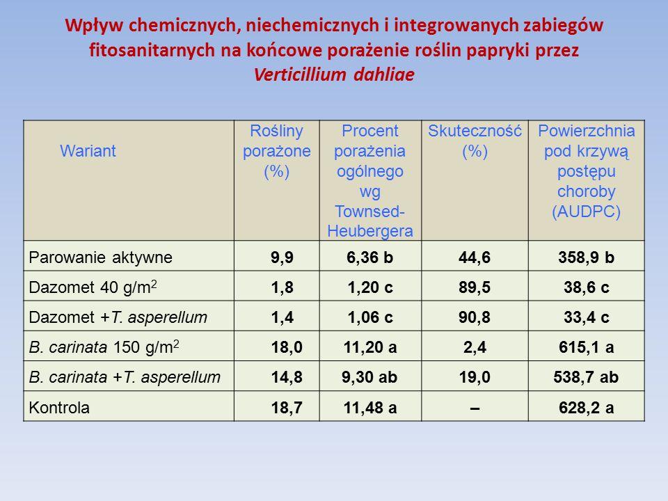 Wpływ chemicznych, niechemicznych i integrowanych zabiegów fitosanitarnych na końcowe porażenie roślin papryki przez Verticillium dahliae Wariant Rośliny porażone (%) Procent porażenia ogólnego wg Townsed- Heubergera Skuteczność (%) Powierzchnia pod krzywą postępu choroby (AUDPC) Parowanie aktywne 9,96,36 b44,6 358,9 b Dazomet 40 g/m 2 1,81,20 c89,5 38,6 c Dazomet +T.