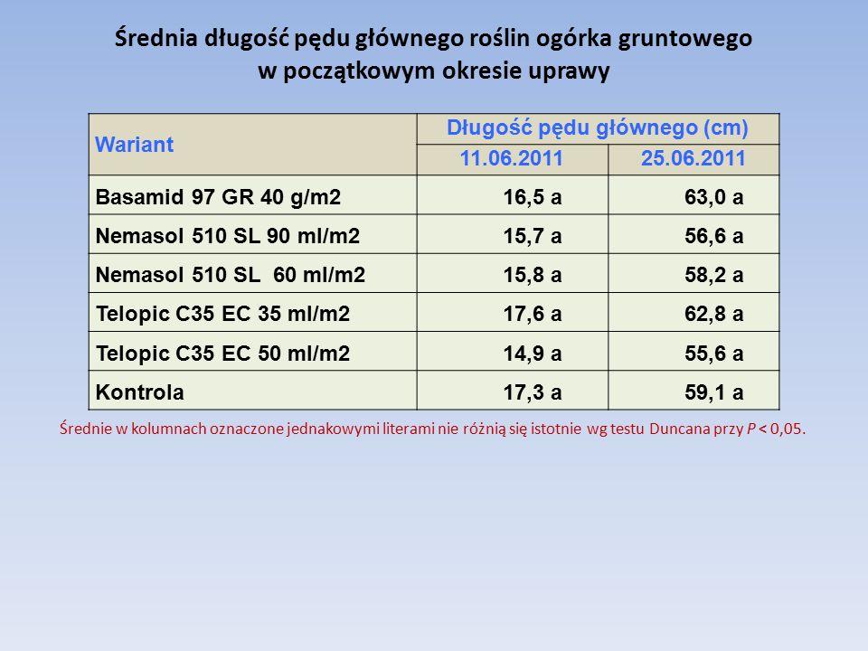 Średnia długość pędu głównego roślin ogórka gruntowego w początkowym okresie uprawy Wariant Długość pędu głównego (cm) 11.06.201125.06.2011 Basamid 97 GR 40 g/m2 16,5 a63,0 a Nemasol 510 SL 90 ml/m2 15,7 a56,6 a Nemasol 510 SL 60 ml/m2 15,8 a58,2 a Telopic C35 EC 35 ml/m2 17,6 a62,8 a Telopic C35 EC 50 ml/m2 14,9 a55,6 a Kontrola 17,3 a59,1 a Średnie w kolumnach oznaczone jednakowymi literami nie różnią się istotnie wg testu Duncana przy P < 0,05.