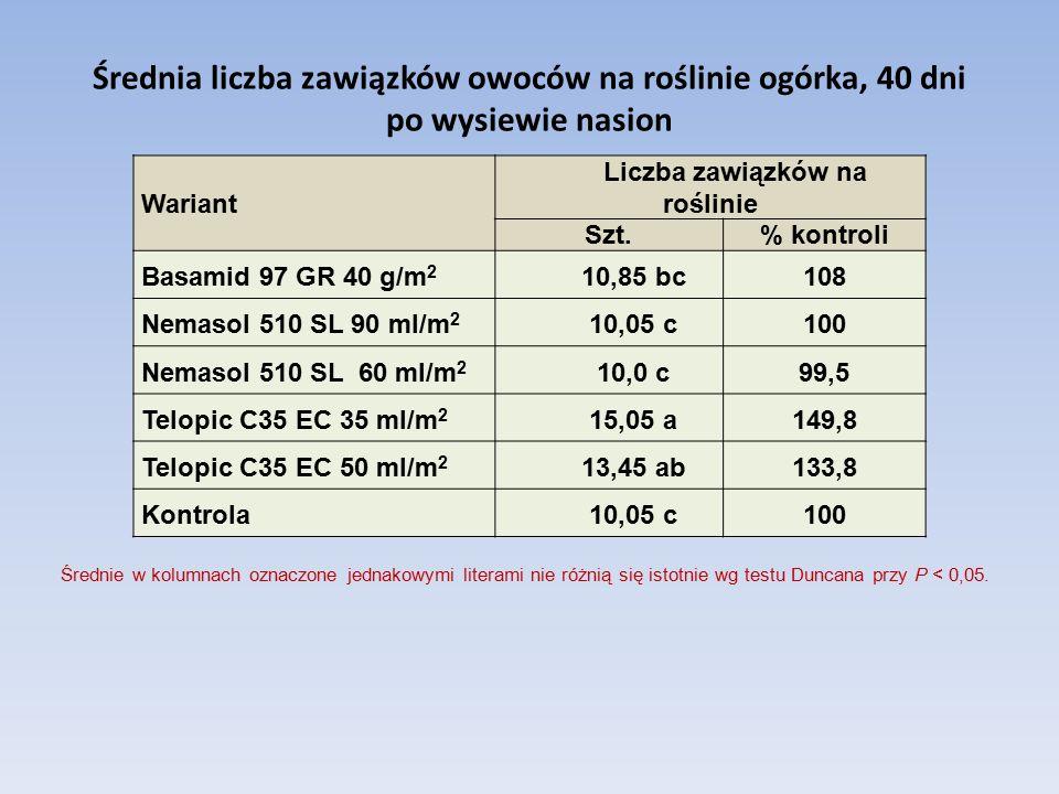 Średnia liczba zawiązków owoców na roślinie ogórka, 40 dni po wysiewie nasion Wariant Liczba zawiązków na roślinie Szt.% kontroli Basamid 97 GR 40 g/m 2 10,85 bc108 Nemasol 510 SL 90 ml/m 2 10,05 c100 Nemasol 510 SL 60 ml/m 2 10,0 c99,5 Telopic C35 EC 35 ml/m 2 15,05 a149,8 Telopic C35 EC 50 ml/m 2 13,45 ab133,8 Kontrola 10,05 c100 Średnie w kolumnach oznaczone jednakowymi literami nie różnią się istotnie wg testu Duncana przy P < 0,05.
