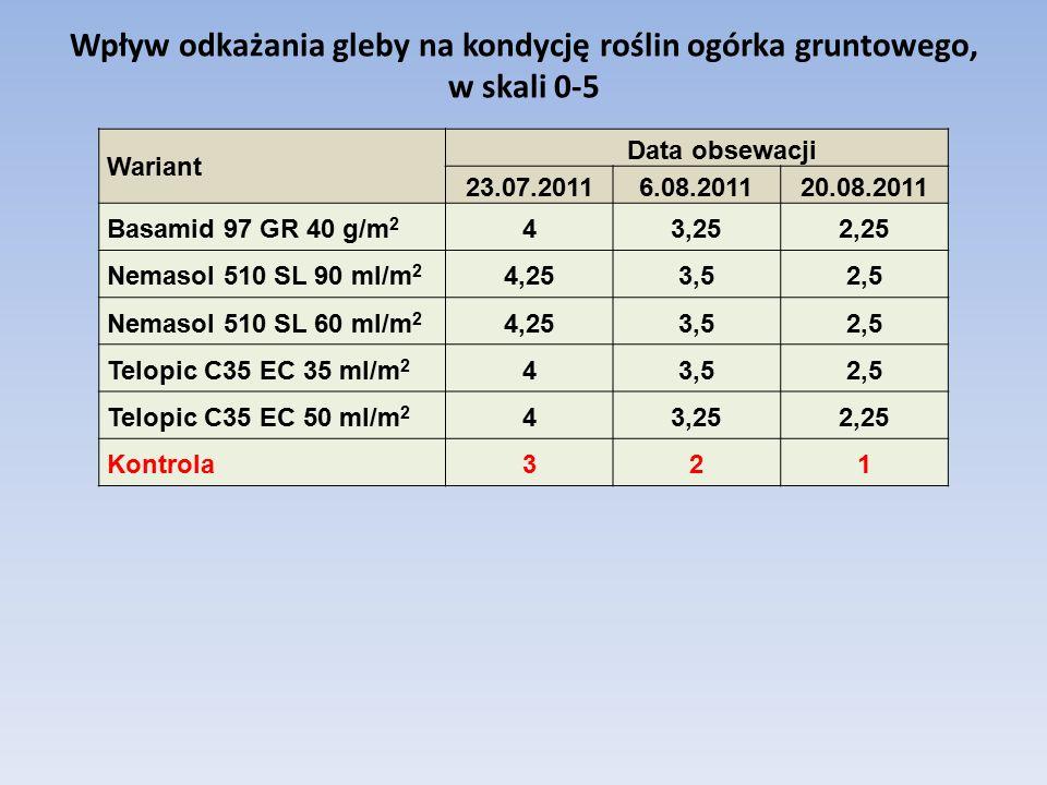 Wpływ odkażania gleby na kondycję roślin ogórka gruntowego, w skali 0-5 Wariant Data obsewacji 23.07.20116.08.201120.08.2011 Basamid 97 GR 40 g/m 2 43