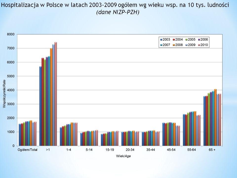 Hospitalizacja w Polsce w latach 2003-2009 ogółem wg wieku wsp. na 10 tys. ludności (dane NIZP-PZH)
