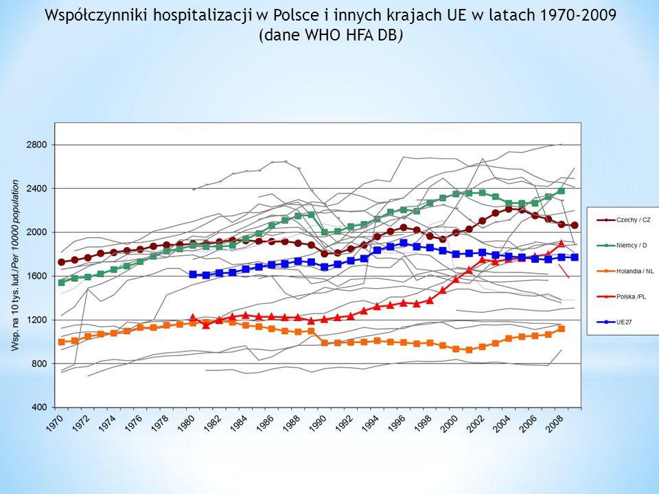 Współczynniki hospitalizacji w Polsce i innych krajach UE w latach 1970-2009 (dane WHO HFA DB)