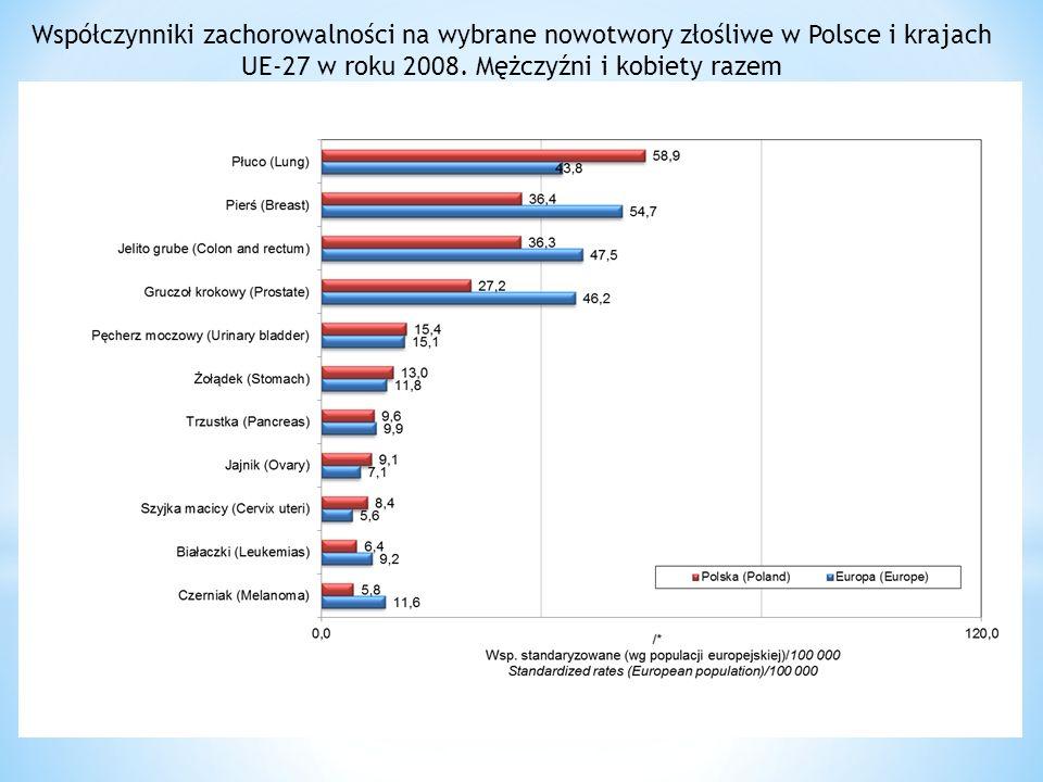 Współczynniki zachorowalności na wybrane nowotwory złośliwe w Polsce i krajach UE-27 w roku 2008. Mężczyźni i kobiety razem