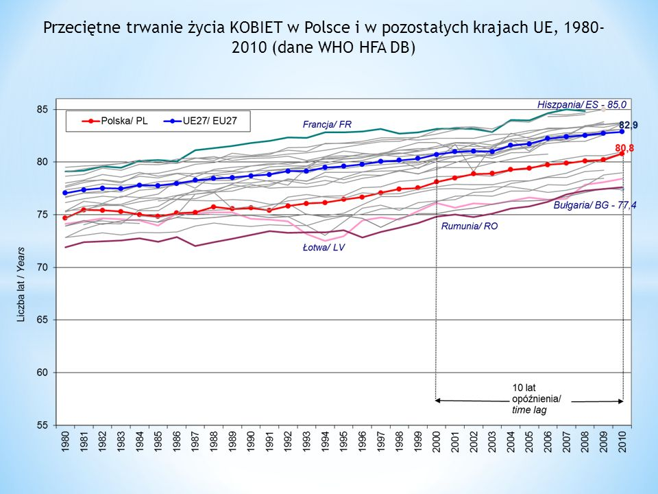 Przeciętne trwanie życia KOBIET w Polsce i w pozostałych krajach UE, 1980- 2010 (dane WHO HFA DB)
