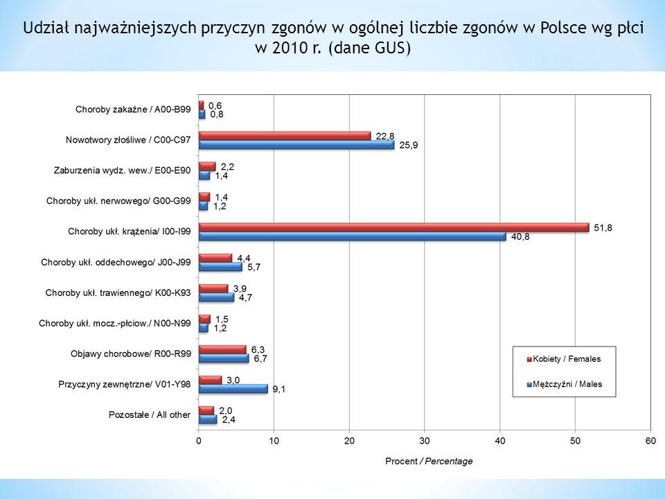 Udział najważniejszych przyczyn zgonów w ogólnej liczbie zgonów w Polsce wg płci w 2010 r. (dane GUS)