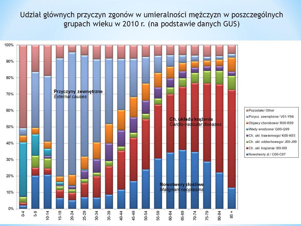 Udział głównych przyczyn zgonów w umieralności mężczyzn w poszczególnych grupach wieku w 2010 r. (na podstawie danych GUS)