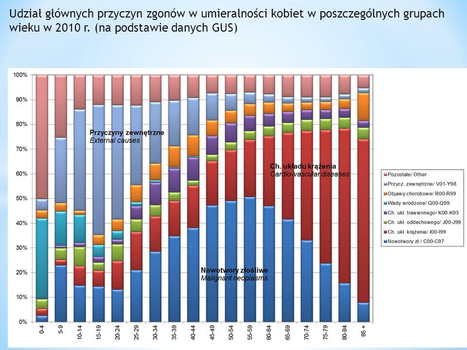Udział głównych przyczyn zgonów w umieralności kobiet w poszczególnych grupach wieku w 2010 r. (na podstawie danych GUS)
