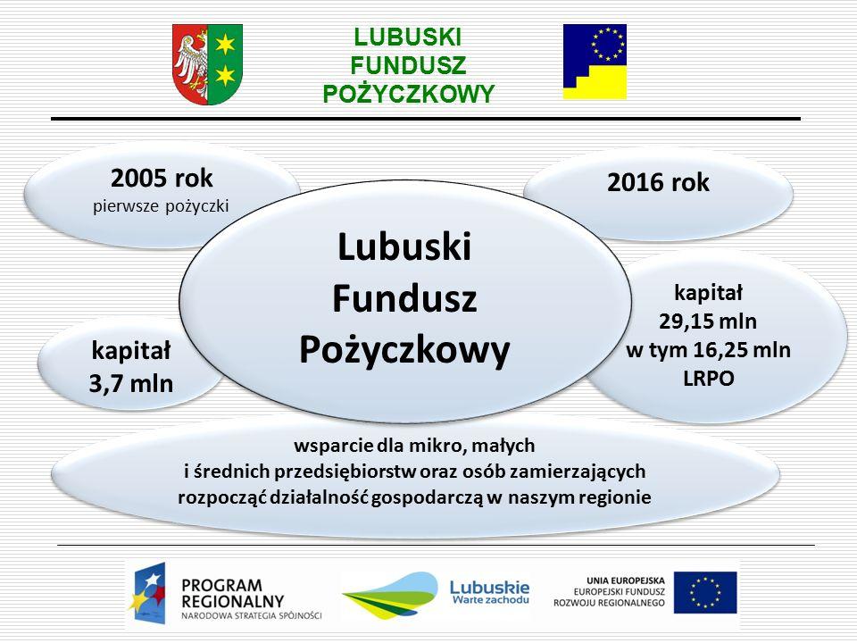 LUBUSKI FUNDUSZ POŻYCZKOWY kapitał 3,7 mln kapitał 3,7 mln 2005 rok pierwsze pożyczki 2005 rok pierwsze pożyczki 2016 rok kapitał 29,15 mln w tym 16,25 mln LRPO kapitał 29,15 mln w tym 16,25 mln LRPO wsparcie dla mikro, małych i średnich przedsiębiorstw oraz osób zamierzających rozpocząć działalność gospodarczą w naszym regionie wsparcie dla mikro, małych i średnich przedsiębiorstw oraz osób zamierzających rozpocząć działalność gospodarczą w naszym regionie Lubuski Fundusz Pożyczkowy Lubuski Fundusz Pożyczkowy