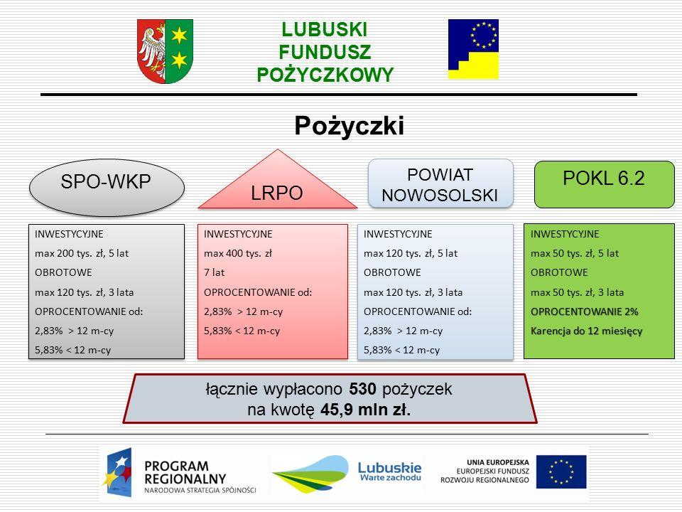 LUBUSKI FUNDUSZ POŻYCZKOWY Pożyczki SPO-WKP POWIAT NOWOSOLSKI LRPO INWESTYCYJNE max 120 tys.