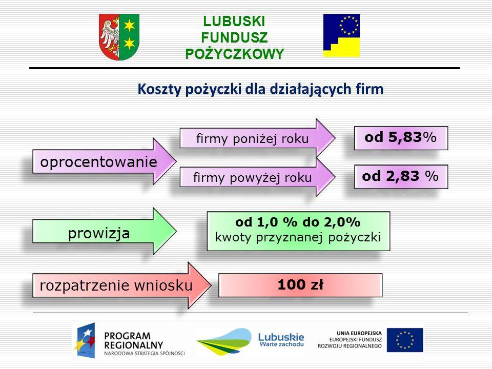 LUBUSKI FUNDUSZ POŻYCZKOWY Jak długo.Pożyczka inwestycyjna Pożyczka obrotowa Maksymalnie 400 tys.
