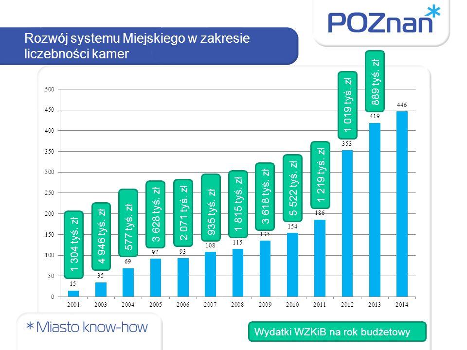 Rozwój systemu Miejskiego w zakresie liczebności kamer Wydatki WZKiB na rok budżetowy 1 304 tyś.