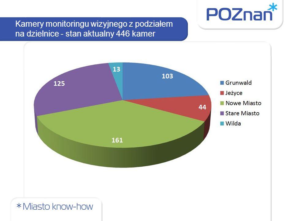 Kamery monitoringu wizyjnego z podziałem na dzielnice - stan aktualny 446 kamer