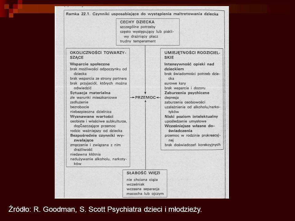 Źródło: R. Goodman, S. Scott Psychiatra dzieci i młodzieży.