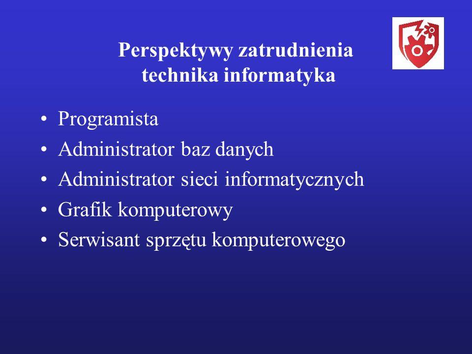 Perspektywy zatrudnienia technika informatyka Programista Administrator baz danych Administrator sieci informatycznych Grafik komputerowy Serwisant sprzętu komputerowego