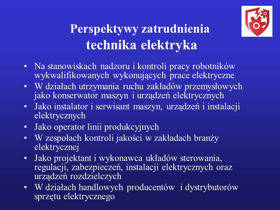 Perspektywy zatrudnienia technika elektryka Na stanowiskach nadzoru i kontroli pracy robotników wykwalifikowanych wykonujących prace elektryczne W działach utrzymania ruchu zakładów przemysłowych jako konserwator maszyn i urządzeń elektrycznych Jako instalator i serwisant maszyn, urządzeń i instalacji elektrycznych Jako operator linii produkcyjnych W zespołach kontroli jakości w zakładach branży elektrycznej Jako projektant i wykonawca układów sterowania, regulacji, zabezpieczeń, instalacji elektrycznych oraz urządzeń rozdzielczych W działach handlowych producentów i dystrybutorów sprzętu elektrycznego