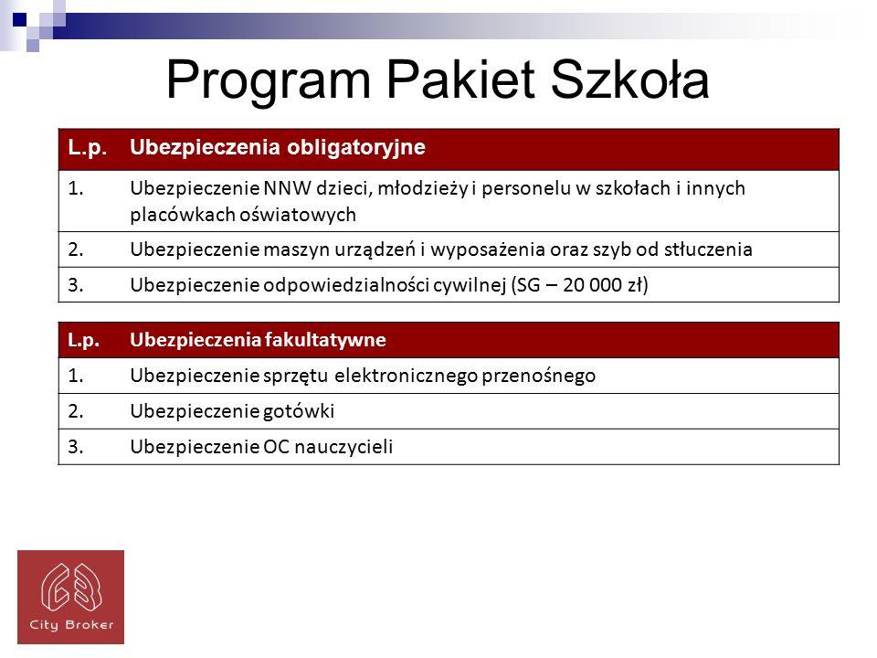 Program Pakiet Szkoła L.p.Ubezpieczenia obligatoryjne 1.Ubezpieczenie NNW dzieci, młodzieży i personelu w szkołach i innych placówkach oświatowych 2.Ubezpieczenie maszyn urządzeń i wyposażenia oraz szyb od stłuczenia 3.Ubezpieczenie odpowiedzialności cywilnej (SG – 20 000 zł) L.p.Ubezpieczenia fakultatywne 1.Ubezpieczenie sprzętu elektronicznego przenośnego 2.Ubezpieczenie gotówki 3.Ubezpieczenie OC nauczycieli