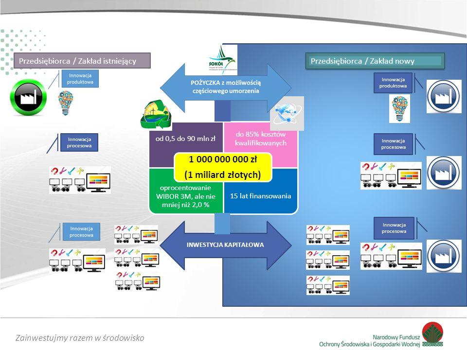 Zainwestujmy razem w środowisko Przedsiębiorca / Zakład istniejący Przedsiębiorca / Zakład nowy Innowacja procesowa od 0,5 do 90 mln zł do 85% kosztów