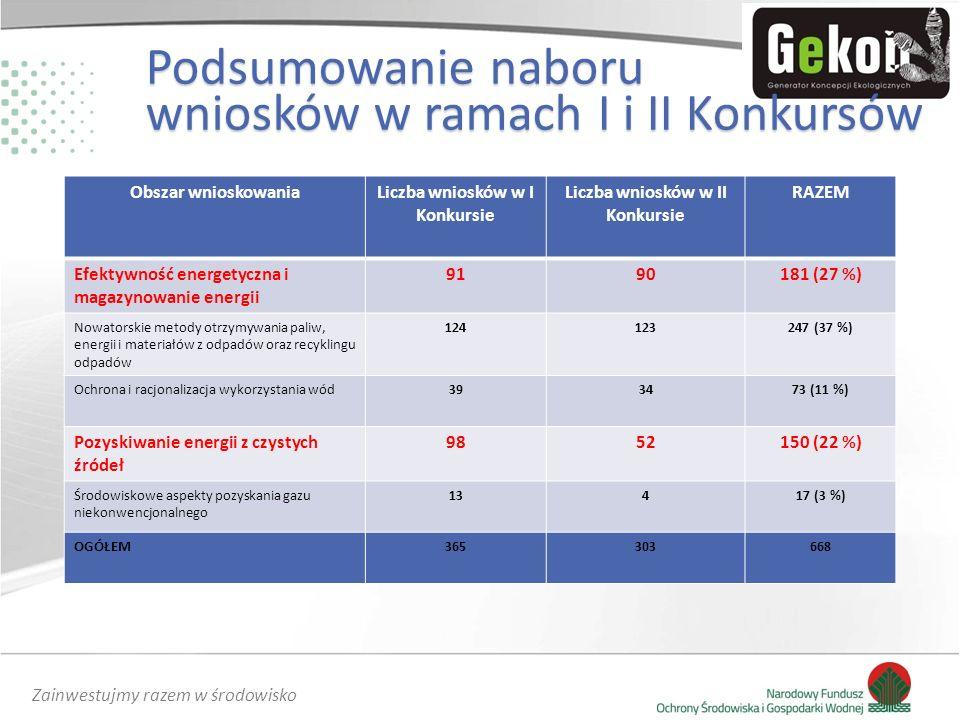 Zainwestujmy razem w środowisko Obszar wnioskowaniaLiczba wniosków w I Konkursie Liczba wniosków w II Konkursie RAZEM Efektywność energetyczna i magazynowanie energii 9190181 (27 %) Nowatorskie metody otrzymywania paliw, energii i materiałów z odpadów oraz recyklingu odpadów 124123247 (37 %) Ochrona i racjonalizacja wykorzystania wód393473 (11 %) Pozyskiwanie energii z czystych źródeł 9852150 (22 %) Środowiskowe aspekty pozyskania gazu niekonwencjonalnego 13417 (3 %) OGÓŁEM365303668 Podsumowanie naboru wniosków w ramach I i II Konkursów
