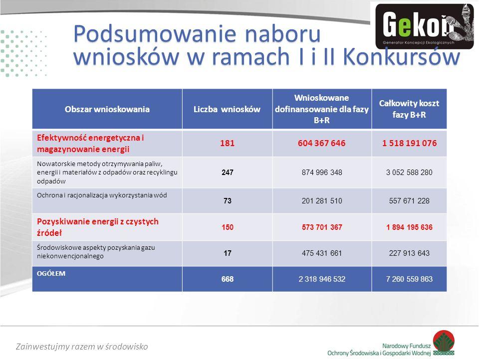 Zainwestujmy razem w środowisko Obszar wnioskowaniaLiczba wniosków Wnioskowane dofinansowanie dla fazy B+R Całkowity koszt fazy B+R Efektywność energe