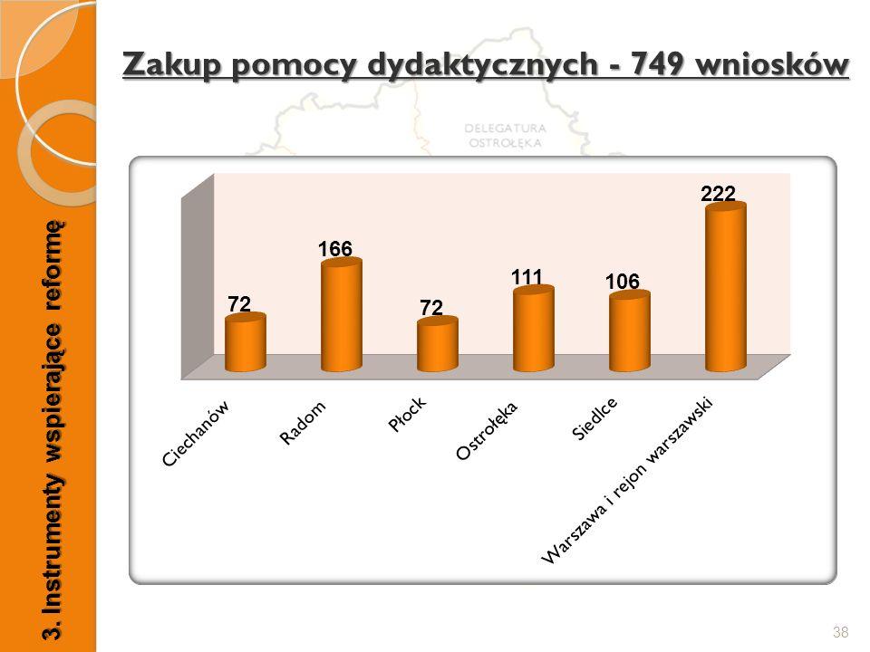 Zakup pomocy dydaktycznych - 749 wniosków 38 3. Instrumenty wspierające reformę