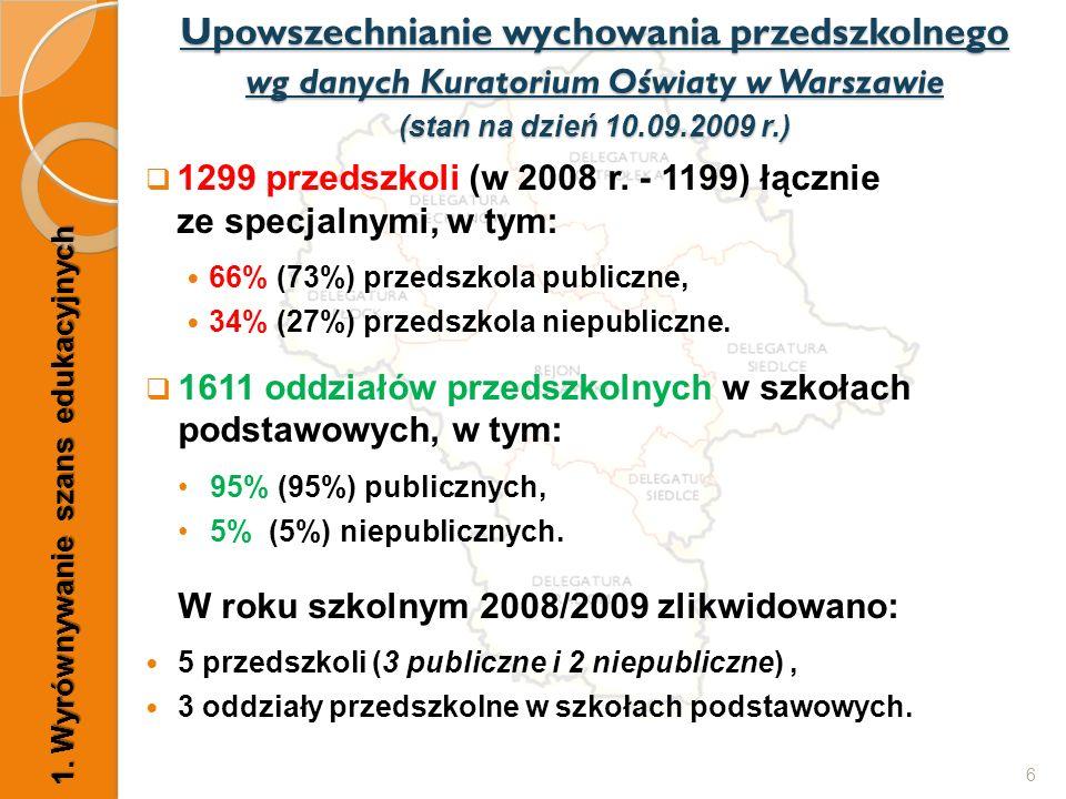  1299 przedszkoli (w 2008 r. - 1199) łącznie ze specjalnymi, w tym: 66% (73%) przedszkola publiczne, 34% (27%) przedszkola niepubliczne.  1611 oddzi