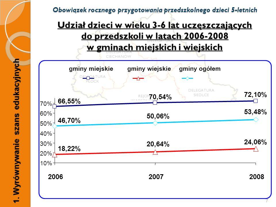 7 Udział dzieci w wieku 3-6 lat uczęszczających do przedszkoli w latach 2006-2008 w gminach miejskich i wiejskich Obowiązek rocznego przygotowania prz