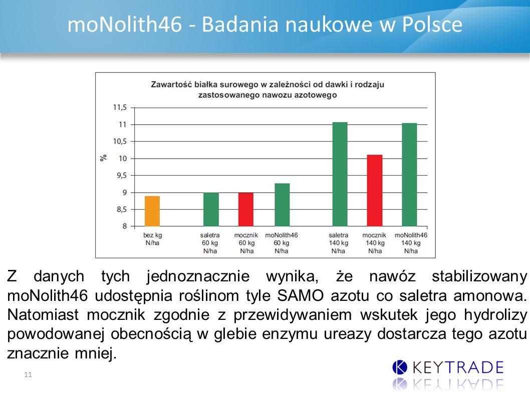 DAP & MAP UPDATE moNolith46 - Badania naukowe w Polsce 11 Z danych tych jednoznacznie wynika, że nawóz stabilizowany moNolith46 udostępnia roślinom tyle SAMO azotu co saletra amonowa.