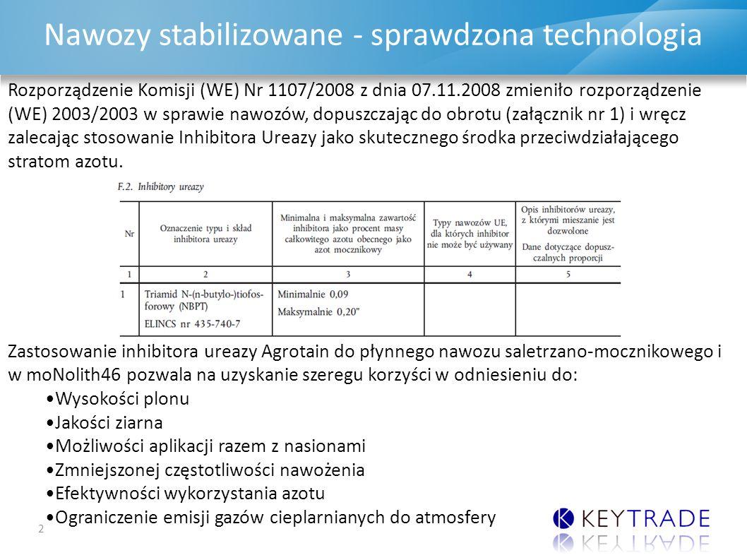 DAP & MAP UPDATE Nawozy stabilizowane - sprawdzona technologia 2 Rozporządzenie Komisji (WE) Nr 1107/2008 z dnia 07.11.2008 zmieniło rozporządzenie (WE) 2003/2003 w sprawie nawozów, dopuszczając do obrotu (załącznik nr 1) i wręcz zalecając stosowanie Inhibitora Ureazy jako skutecznego środka przeciwdziałającego stratom azotu.