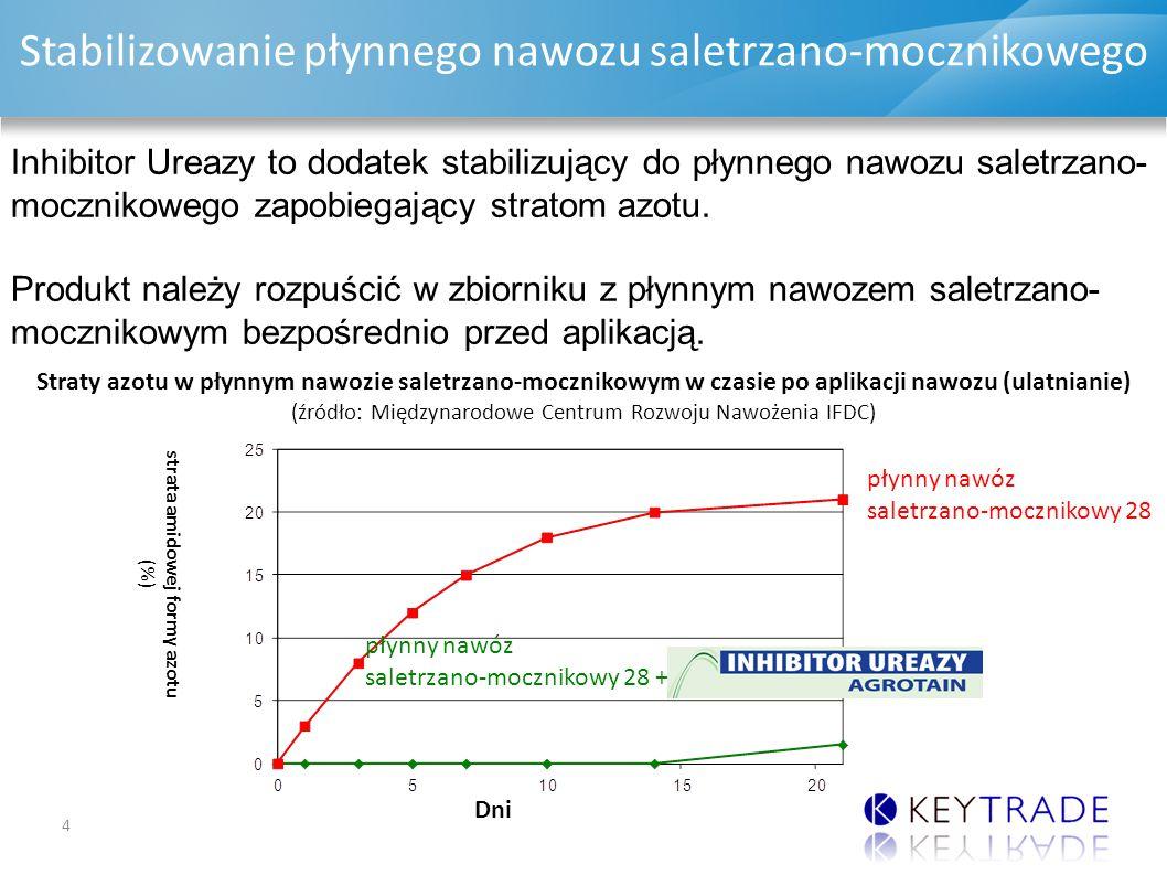 DAP & MAP UPDATE Stabilizowanie płynnego nawozu saletrzano-mocznikowego 4 Inhibitor Ureazy to dodatek stabilizujący do płynnego nawozu saletrzano- mocznikowego zapobiegający stratom azotu.