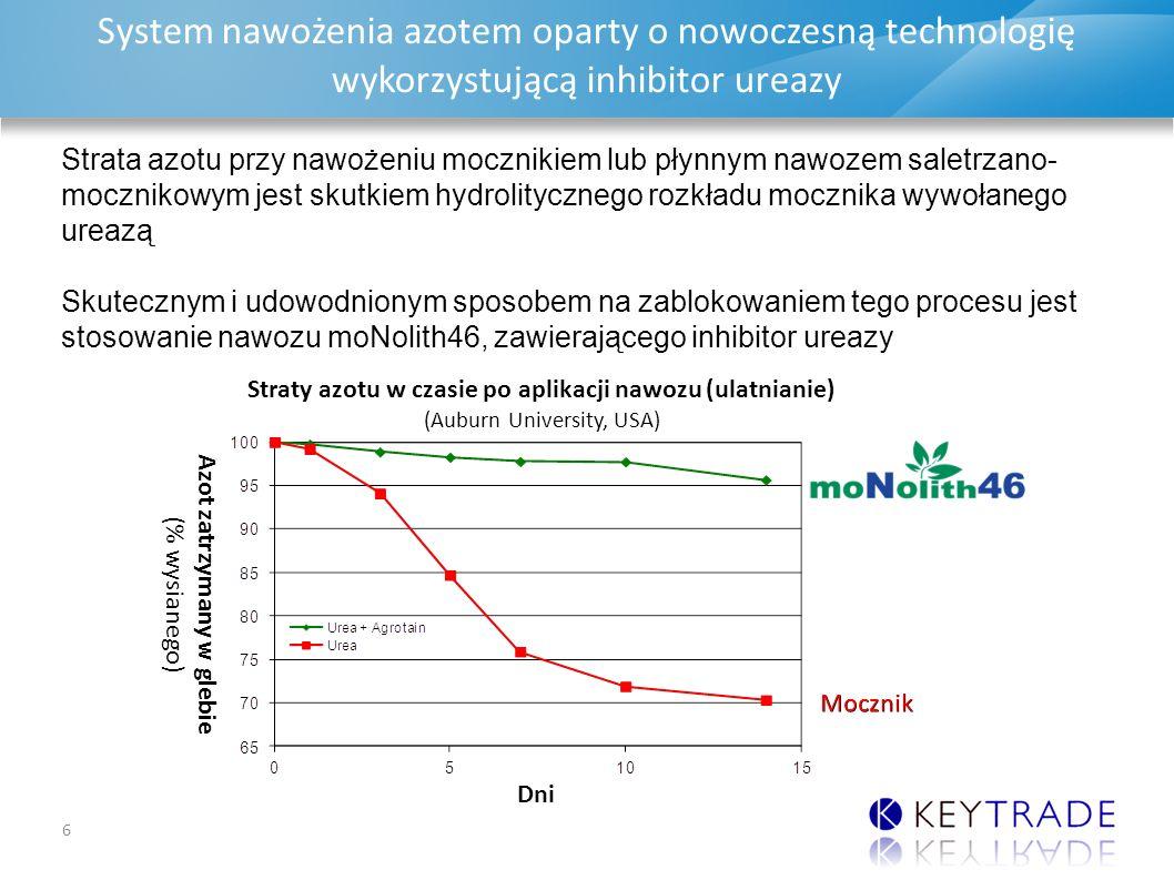 DAP & MAP UPDATE System nawożenia azotem oparty o nowoczesną technologię wykorzystującą inhibitor ureazy 6 Strata azotu przy nawożeniu mocznikiem lub płynnym nawozem saletrzano- mocznikowym jest skutkiem hydrolitycznego rozkładu mocznika wywołanego ureazą Skutecznym i udowodnionym sposobem na zablokowaniem tego procesu jest stosowanie nawozu moNolith46, zawierającego inhibitor ureazy Straty azotu w czasie po aplikacji nawozu (ulatnianie) (Auburn University, USA)Mocznik Azot zatrzymany w glebie (% wysianego ) Dni