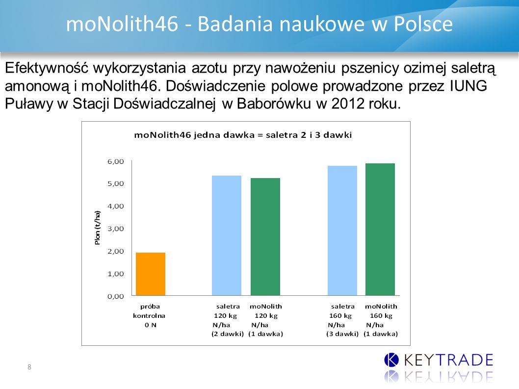 DAP & MAP UPDATE moNolith46 - Badania naukowe w Polsce 8 Efektywność wykorzystania azotu przy nawożeniu pszenicy ozimej saletrą amonową i moNolith46.