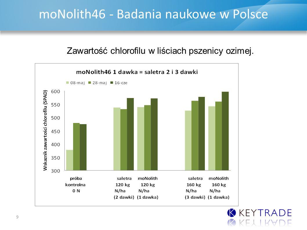 DAP & MAP UPDATE moNolith46 - Badania naukowe w Polsce 10 Porównanie wysokości plonów pszenicy ozimej nawożonej mocznikiem, saletrą amonową i stabilizowanym nawozem azotowym moNolith46 w warunkach klimatycznych województwa podlaskiego prowadzone przez Podlaski Ośrodek Doradztwa Rolniczego w 2013 roku.