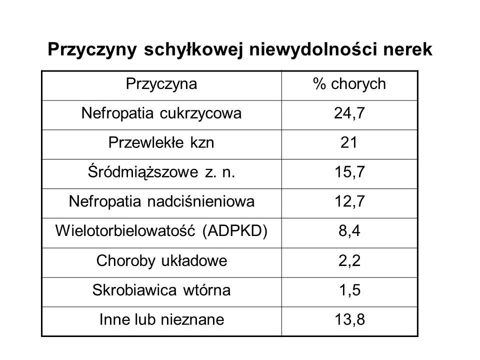 Przyczyny schyłkowej niewydolności nerek Przyczyna% chorych Nefropatia cukrzycowa24,7 Przewlekłe kzn21 Śródmiąższowe z.