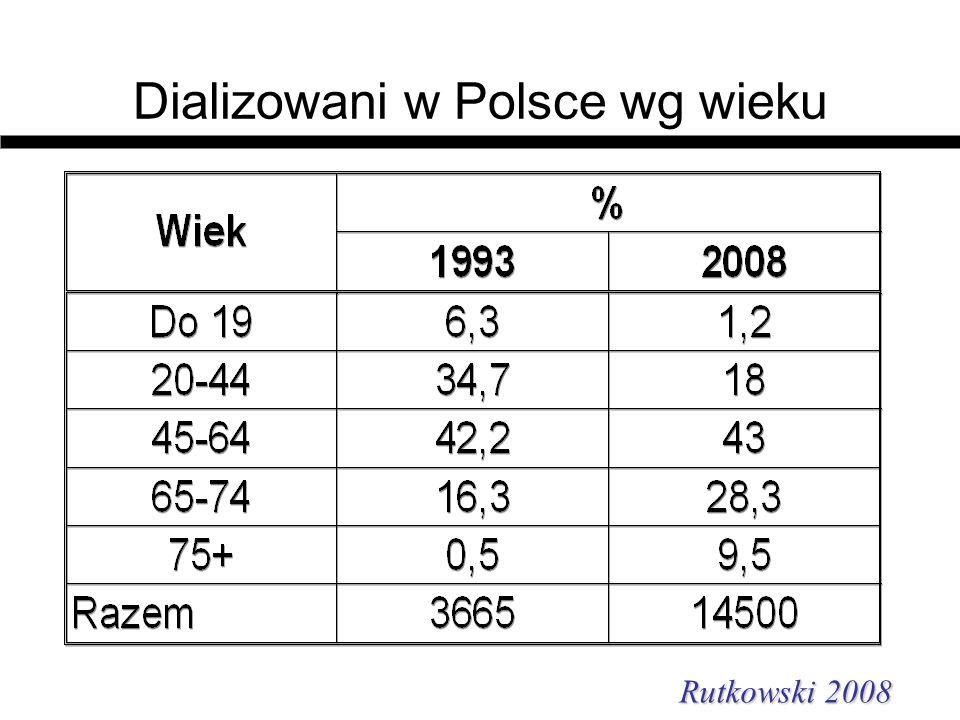 Dializowani w Polsce wg wieku Rutkowski 2008