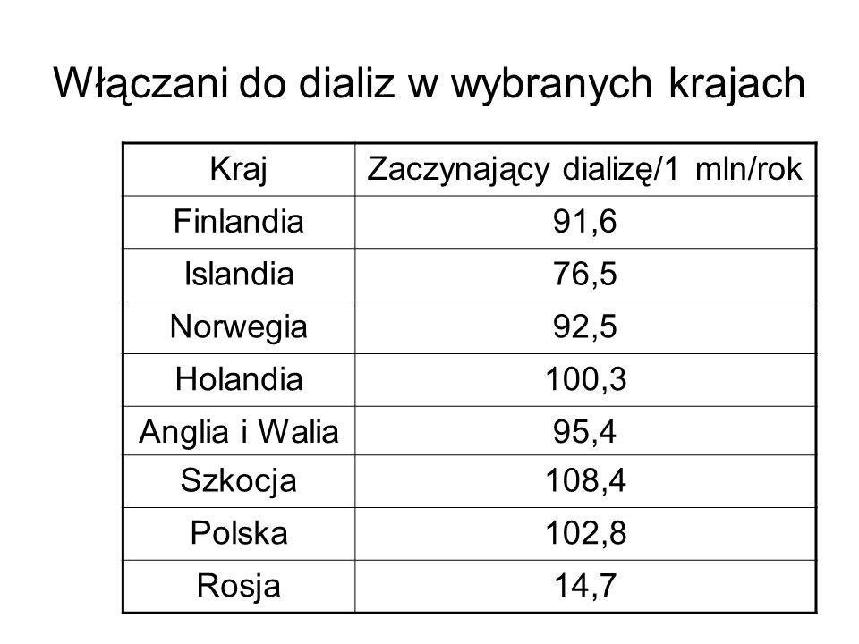 Włączani do dializ w wybranych krajach KrajZaczynający dializę/1 mln/rok Finlandia91,6 Islandia76,5 Norwegia92,5 Holandia100,3 Anglia i Walia95,4 Szkocja108,4 Polska102,8 Rosja14,7