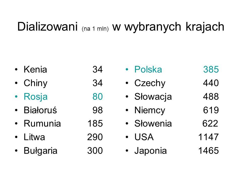 Dializowani (na 1 mln) w wybranych krajach Kenia 34 Chiny 34 Rosja 80 Białoruś 98 Rumunia185 Litwa290 Bułgaria300 Polska 385 Czechy 440 Słowacja 488 Niemcy 619 Słowenia 622 USA1147 Japonia1465